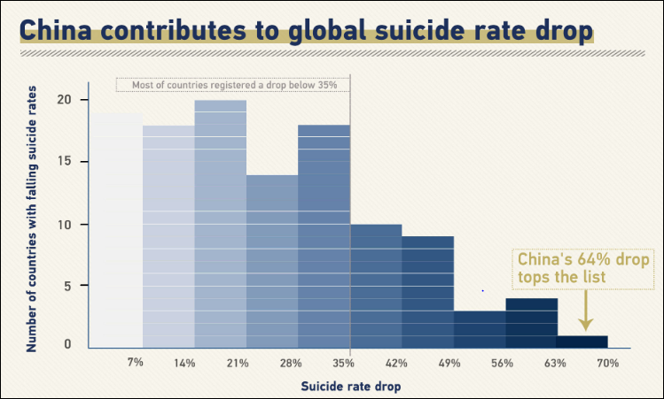 Breaking the suicide taboo: A mental health priority in China