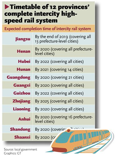 Provinces' plans for intercity high-speed rail systems set to boost economy