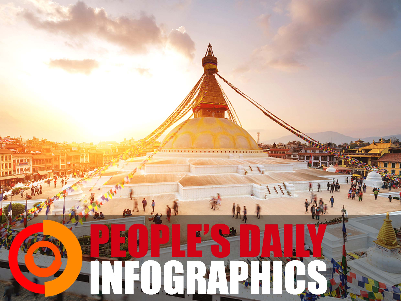 Key facts about China-Nepal ties