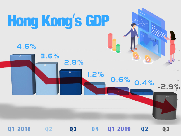 HK violence makes a big dent in local economy