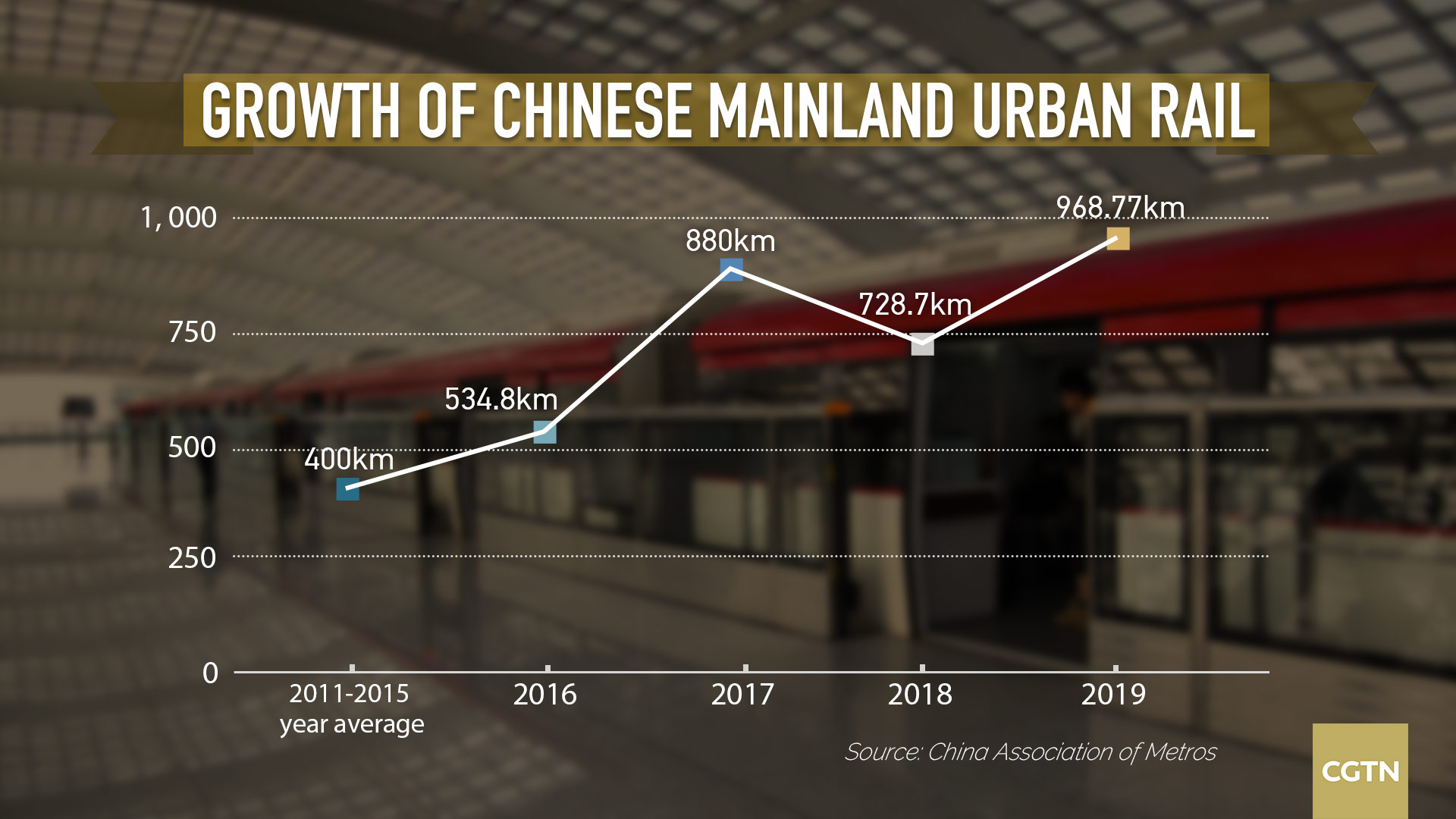 China's urban rail networks grew to more than 6,730 km in 2019