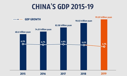 China's GDP grows 6.1 pct in 2019 despite trade war sting