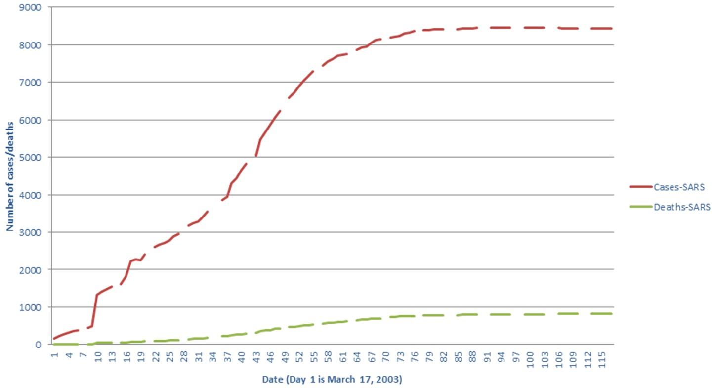 Coronavirus vs. SARS: How similar are they? Data tells