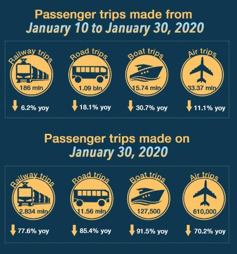 Passenger trips in China plummet due to coronavirus outbreak