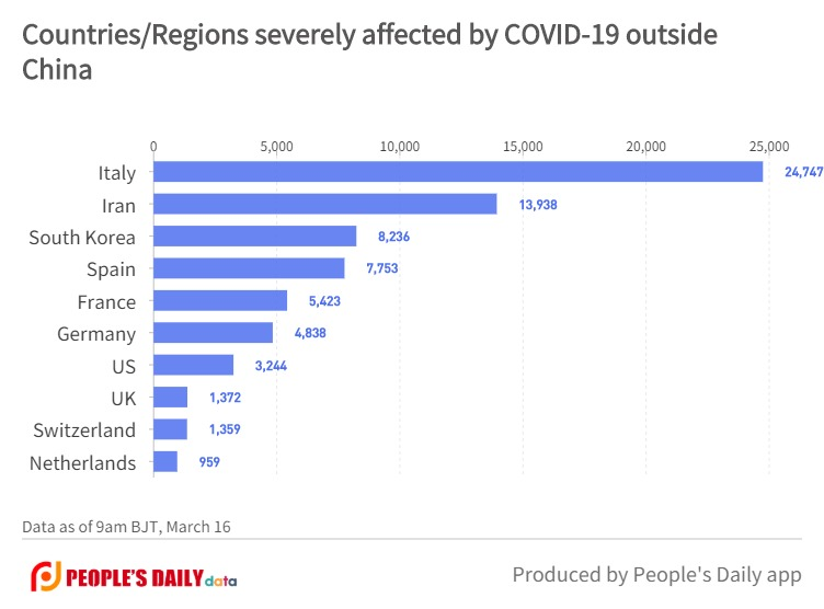 Countries_Regions severely affected by COVID-19 outsideChina.jpg