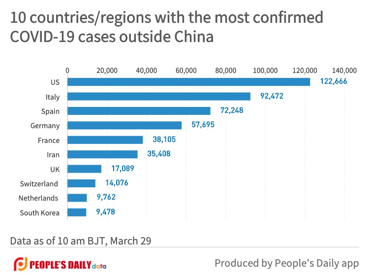 10 countries_regions with the most confirmedCOVID-19 cases outside China (6).jpg