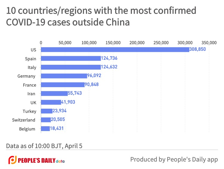 10 countries_regions with the most confirmedCOVID-19 cases outside China (8).jpg