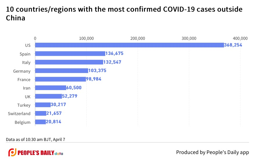 10 countries_regions with the most confirmed COVID-19 cases outside China .jpg
