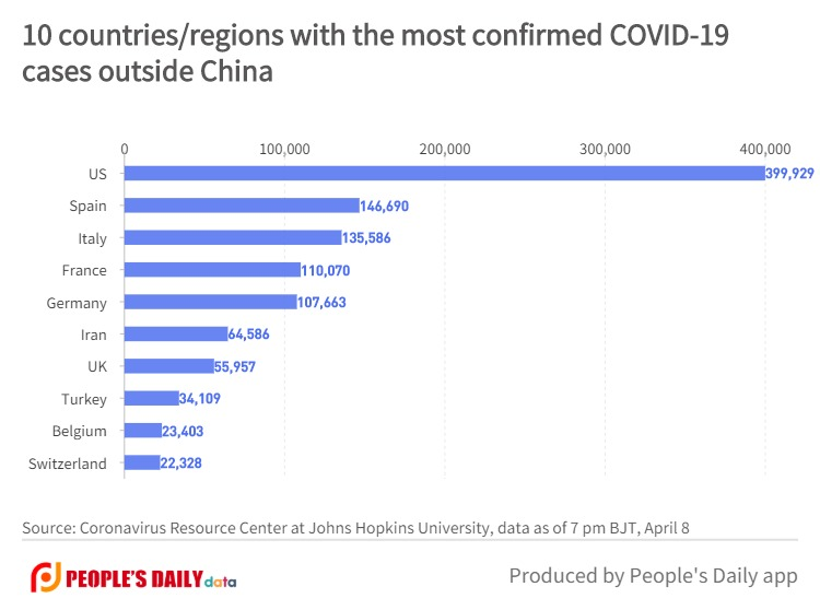 10 countries_regions with the most confirmed COVID-19cases outside China (1).jpg
