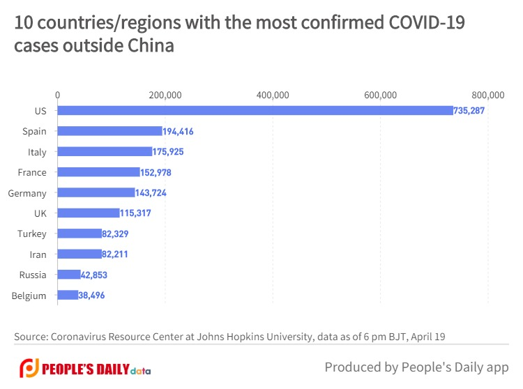 10 countries_regions with the most confirmed COVID-19cases outside China (2).jpg