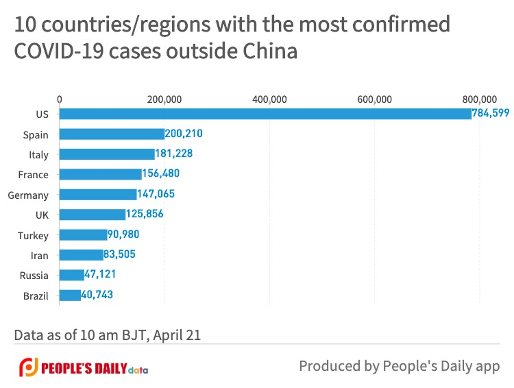 10 countries_regions with the most confirmedCOVID-19 cases outside China (14).jpg