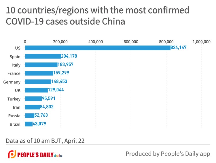 10 countries_regions with the most confirmedCOVID-19 cases outside China (15).jpg