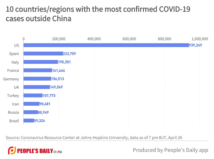 10 countries_regions with the most confirmed COVID-19cases outside China (4).jpg