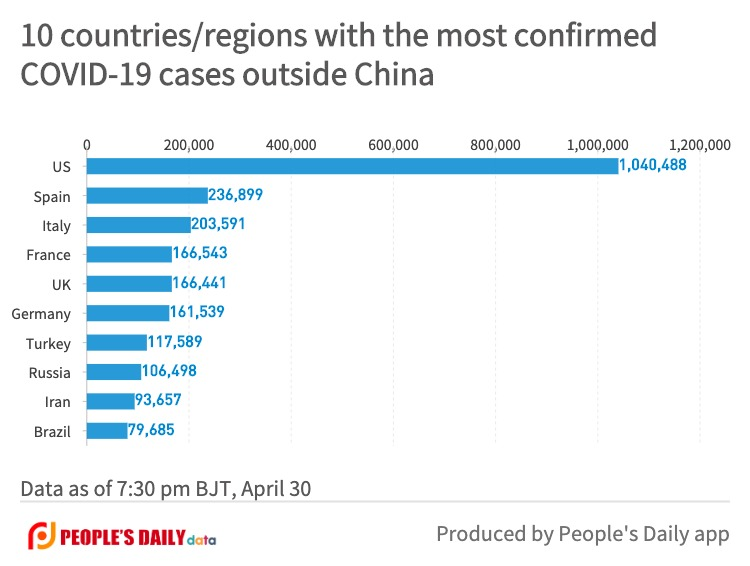 10 countries_regions with the most confirmedCOVID-19 cases outside China (19).jpg