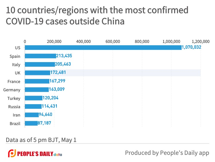 10 countries_regions with the most confirmedCOVID-19 cases outside China (20).jpg