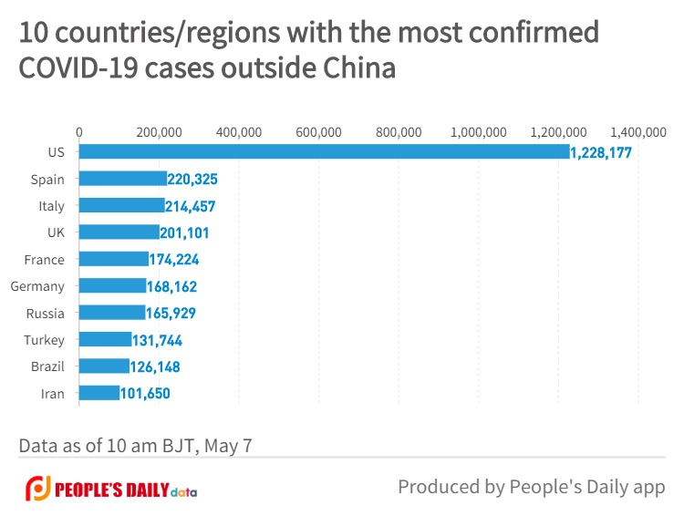 10 countries_regions with the most confirmedCOVID-19 cases outside China (3).jpg