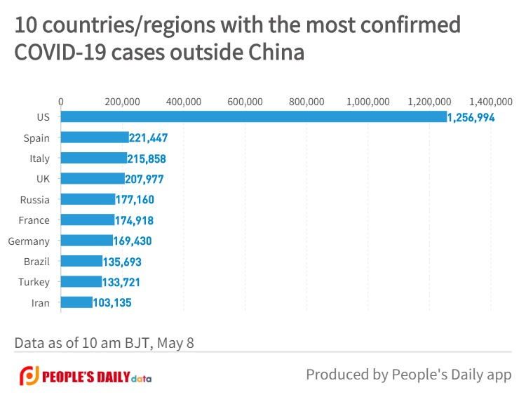 10 countries_regions with the most confirmedCOVID-19 cases outside China (5).jpg