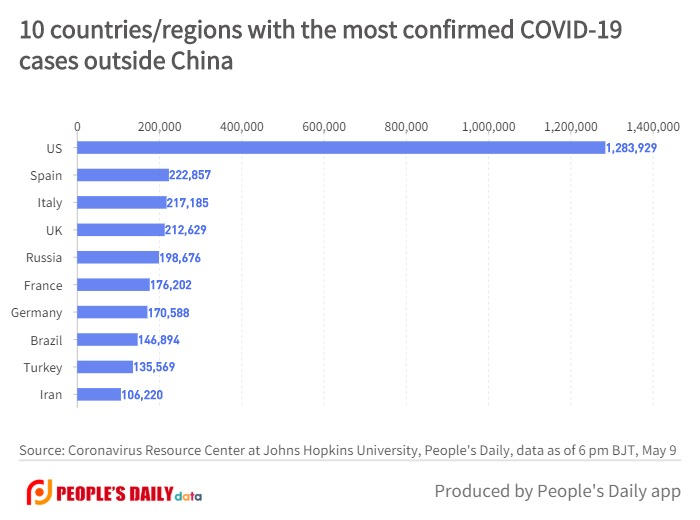 10 countries_regions with the most confirmed COVID-19cases outside China (8).jpg
