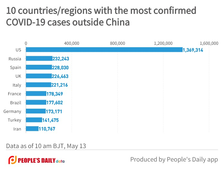 10 countries_regions with the most confirmedCOVID-19 cases outside China (9).jpg