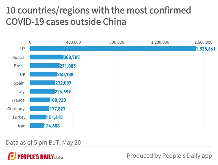 10 countries_regions with the most confirmedCOVID-19 cases outside China (1).jpg