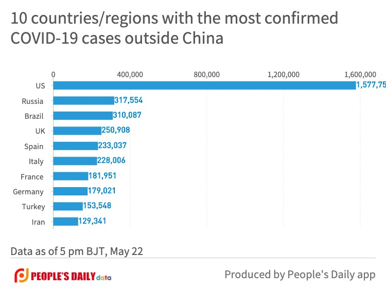 10 countries_regions with the most confirmedCOVID-19 cases outside China (21).jpg