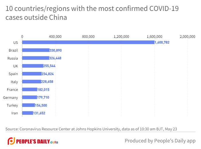 10 countries_regions with the most confirmed COVID-19cases outside China.jpg