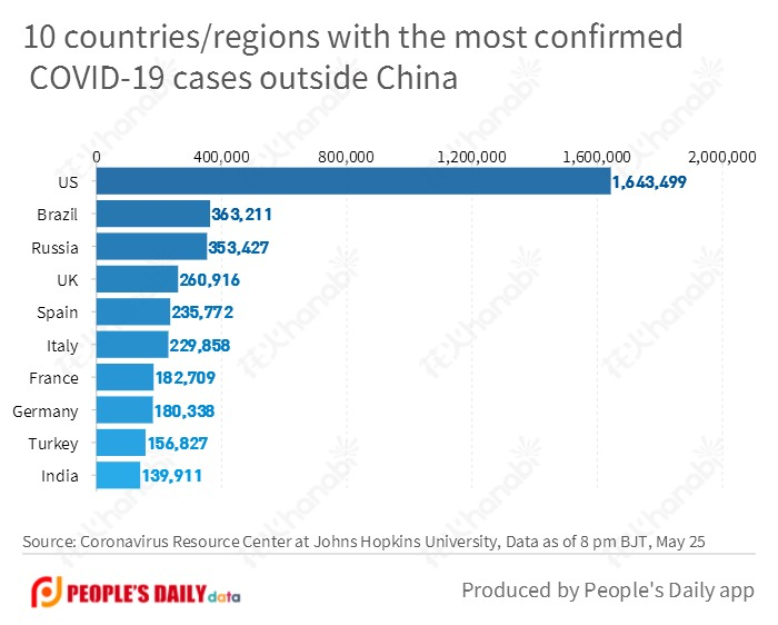 10 countries-regions with the most confirmed COVID-19 cases outside China(1).jpg