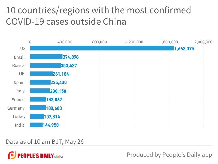 10 countries_regions with the most confirmedCOVID-19 cases outside China.jpg