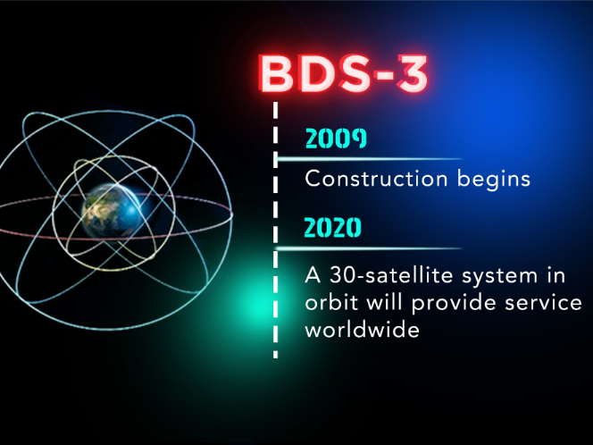 Graphics: China's BeiDou Navigation Satellite System