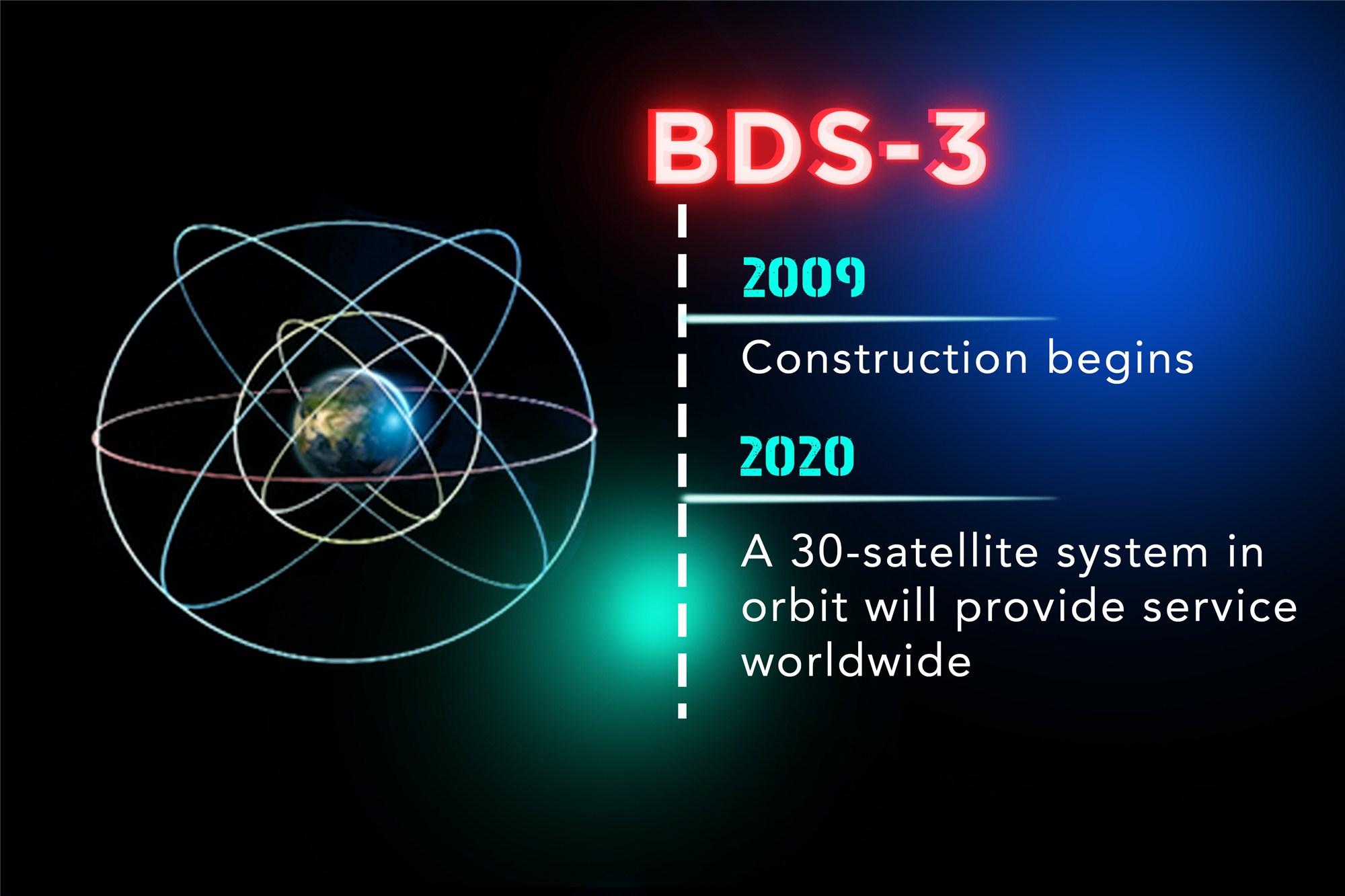 BDS-3-s.jpg