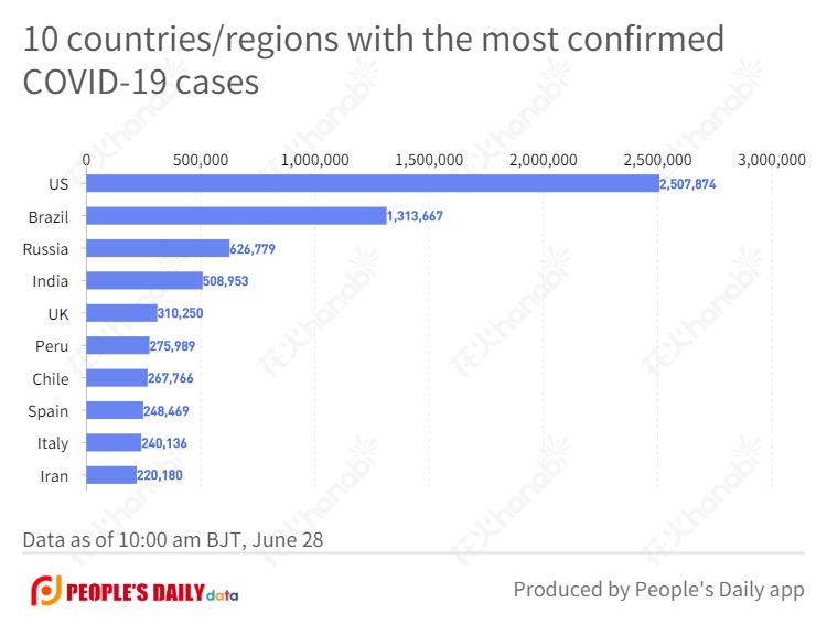 10 countries_regions with the most confirmedCOVID-19 cases.jpg