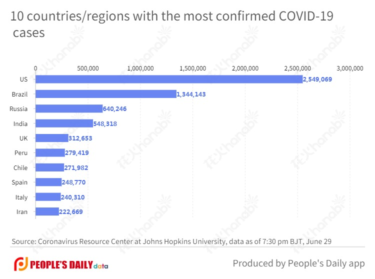 10 countries_regions with the most confirmed COVID-19 cases.jpg