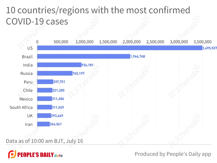 10 countries_regions with the most confirmed COVID-19 cases .jpg