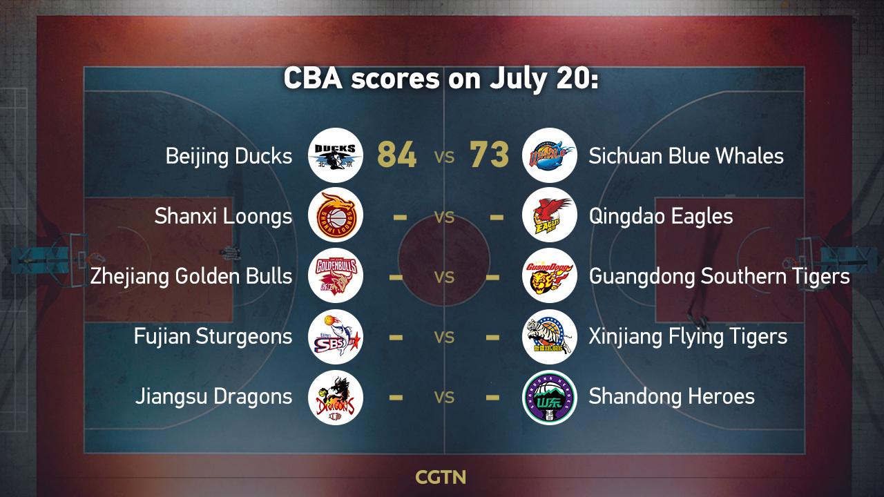 CBA highlights on July 20: Beijing Ducks claim 9th straight win