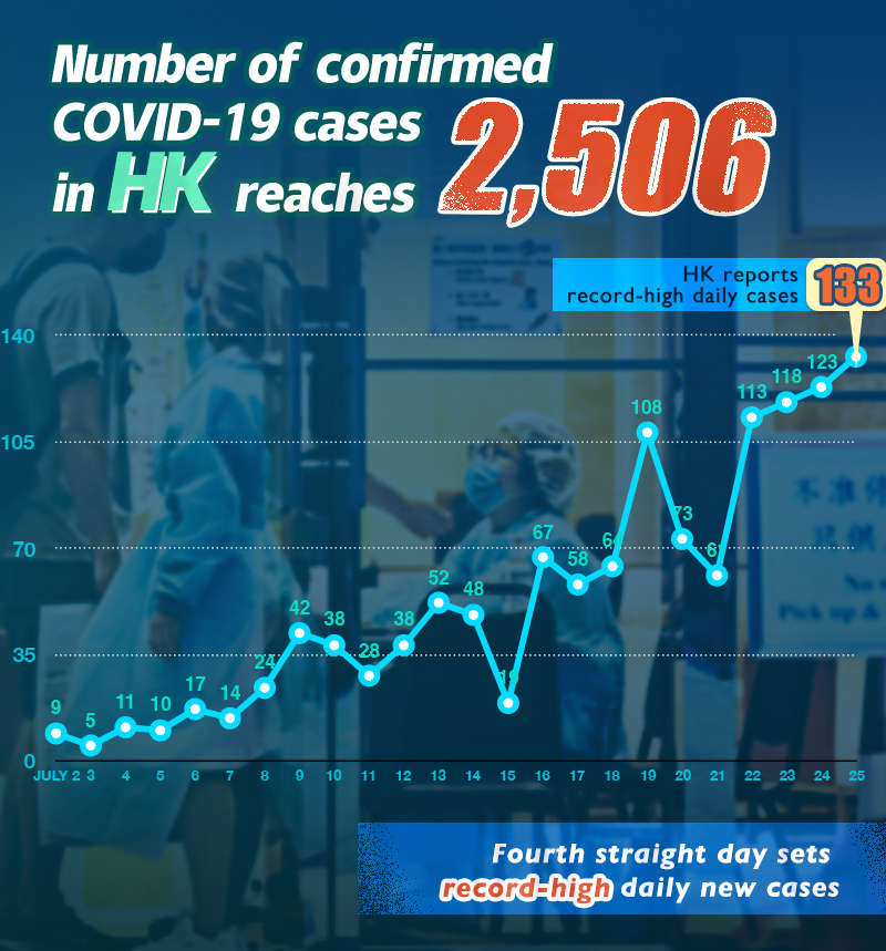 Poster: Number of confirmed COVID-19 cases in HK reaches 2506