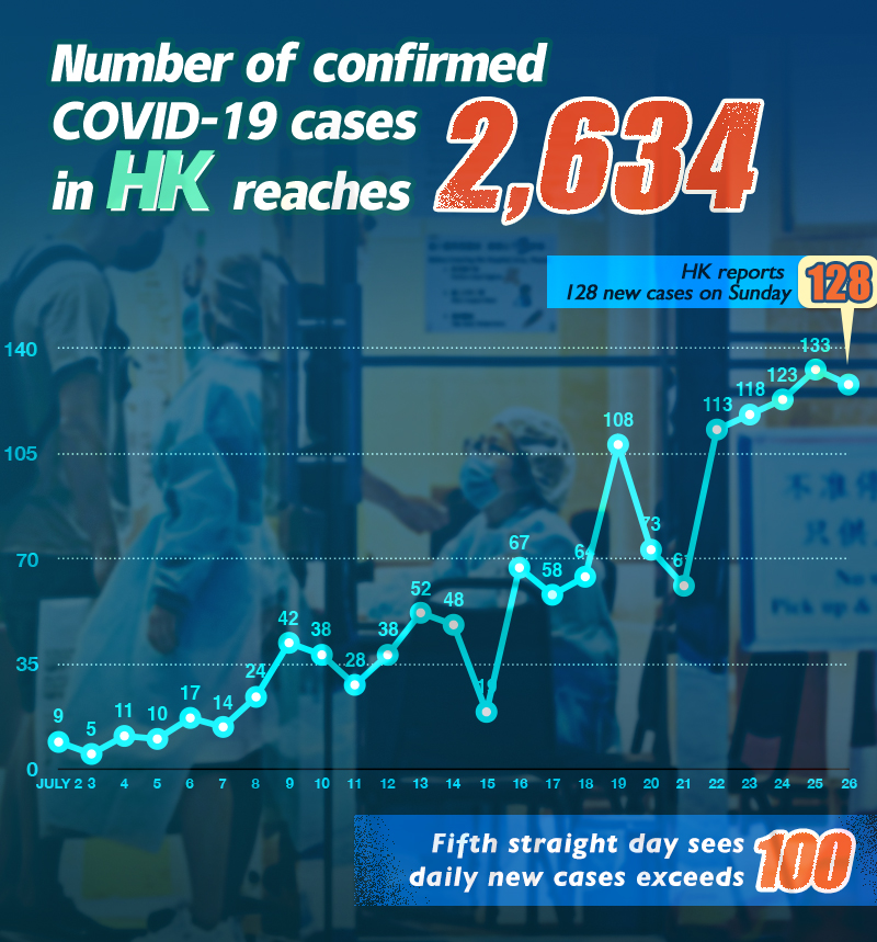 Poster: Number of confirmed COVID-19 cases in HK reaches 2634