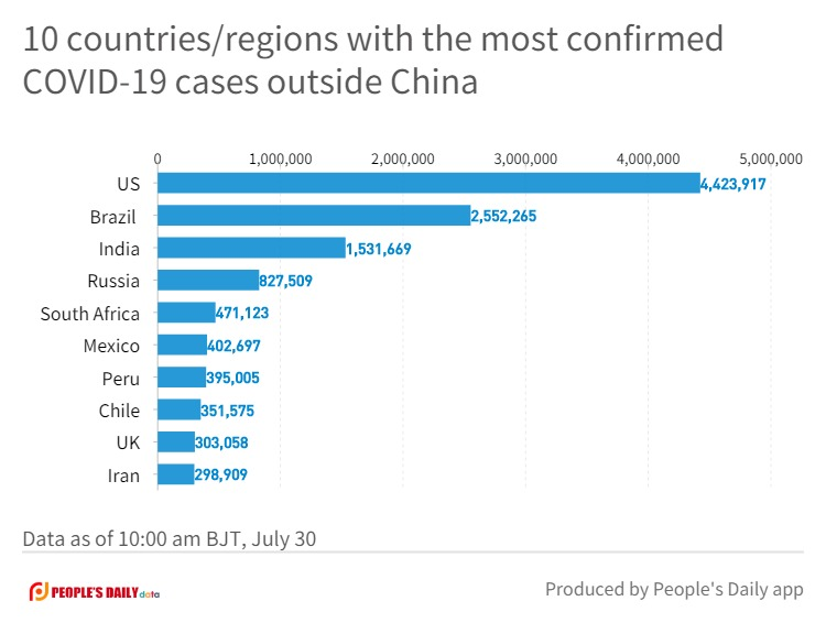 10 countries_regions with the most confirmed COVID-19 cases outside China (1).jpg