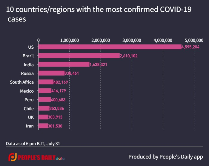 10 countries_regions with the most confirmed COVID-19 cases (1).jpg