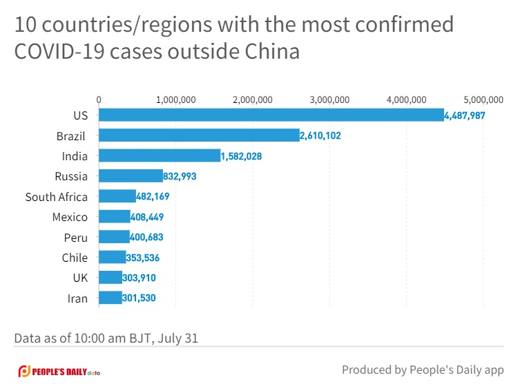 10 countries_regions with the most confirmed COVID-19 cases outside China.jpg