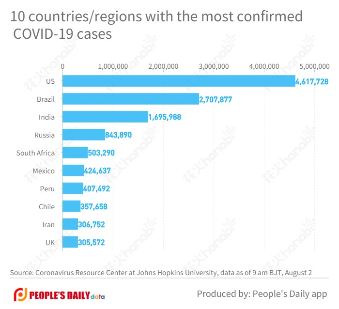 10 countries_regions with the most confirmed COVID-19 cases  (9).jpg