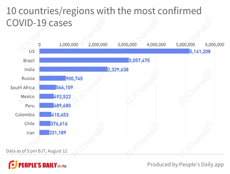 10 countries_regions with the most confirmed COVID-19 cases  (3).jpg