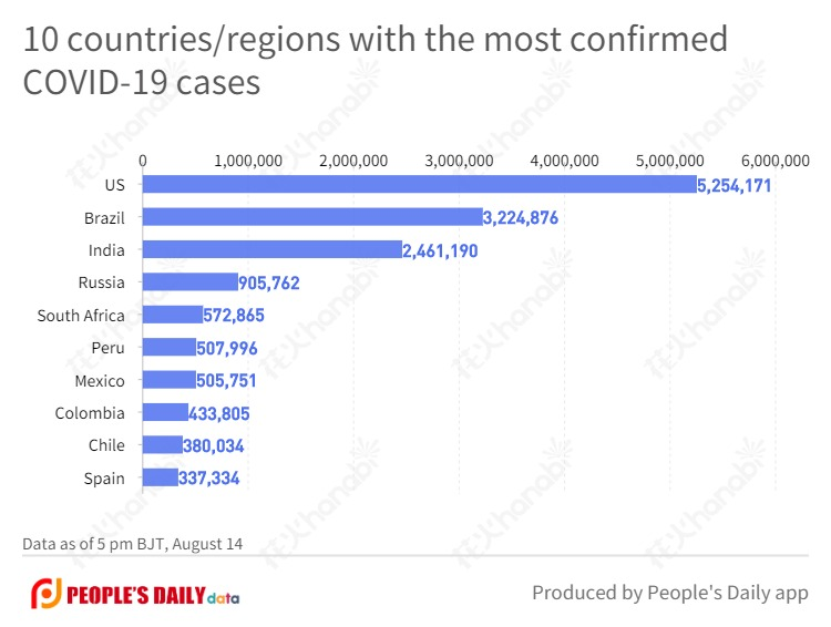 10 countries_regions with the most confirmed COVID-19 cases  (5).jpg