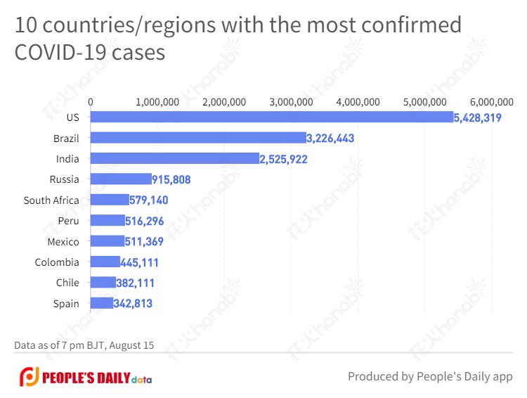 10 countries_regions with the most confirmed COVID-19 cases  (6).jpg