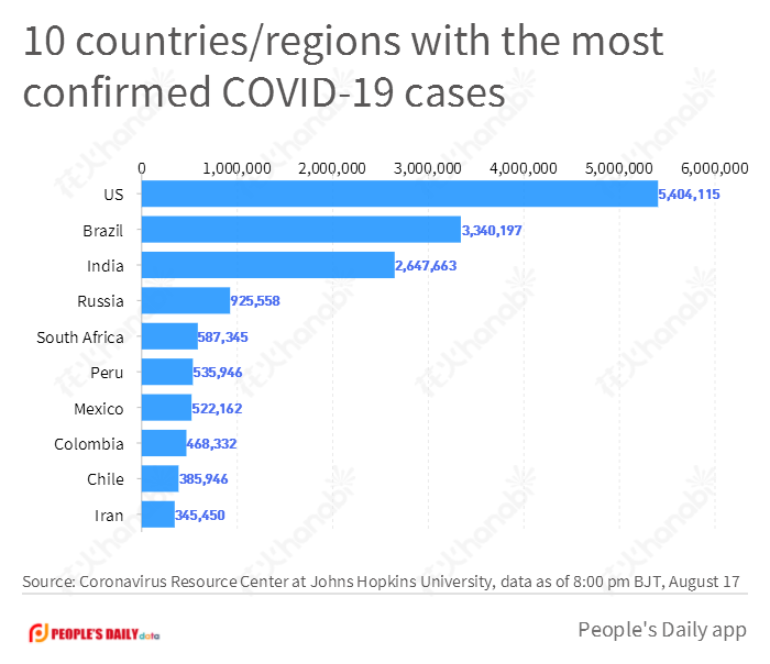 10 countries-regions with the most confirmed COVID-19 cases(1).png