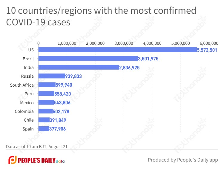 10 countries_regions with the most confirmed COVID-19 cases  (10).jpg