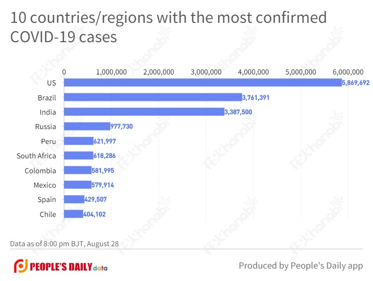 10 countries_regions with the most confirmed COVID-19 cases (12).jpg