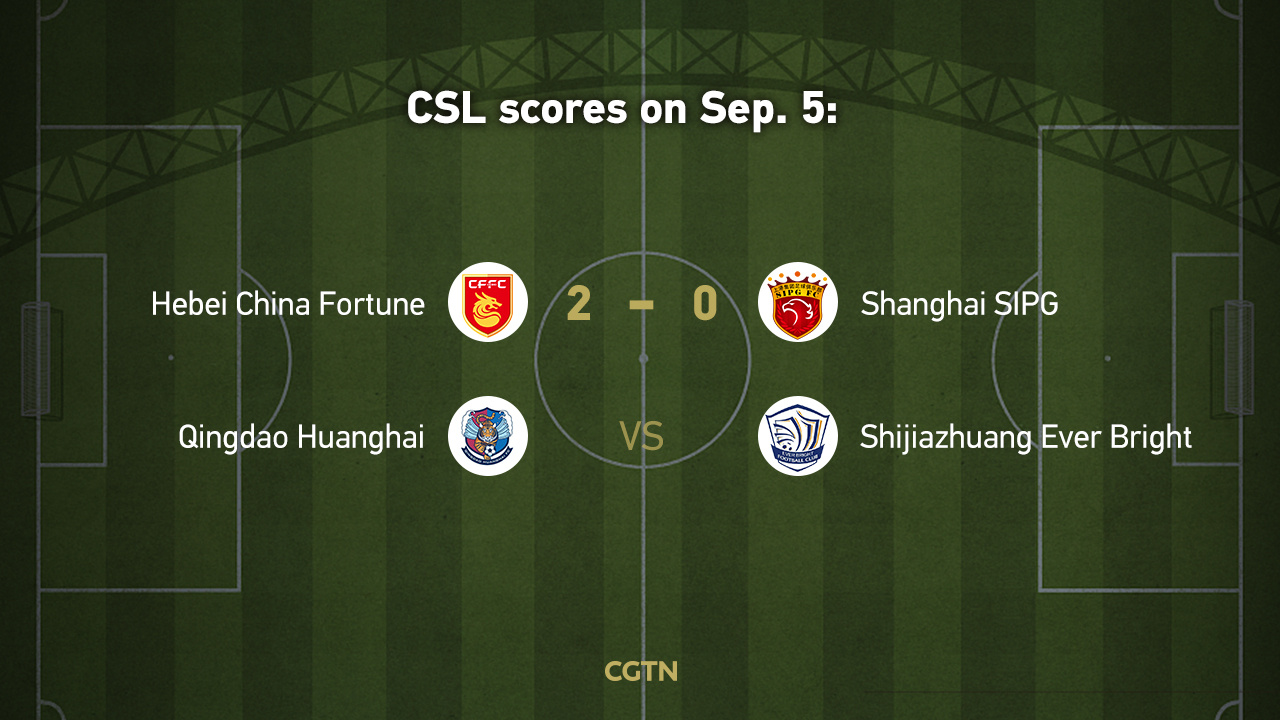 CSL highlights on Sep. 5: China Fortune end SIPG's perfect record