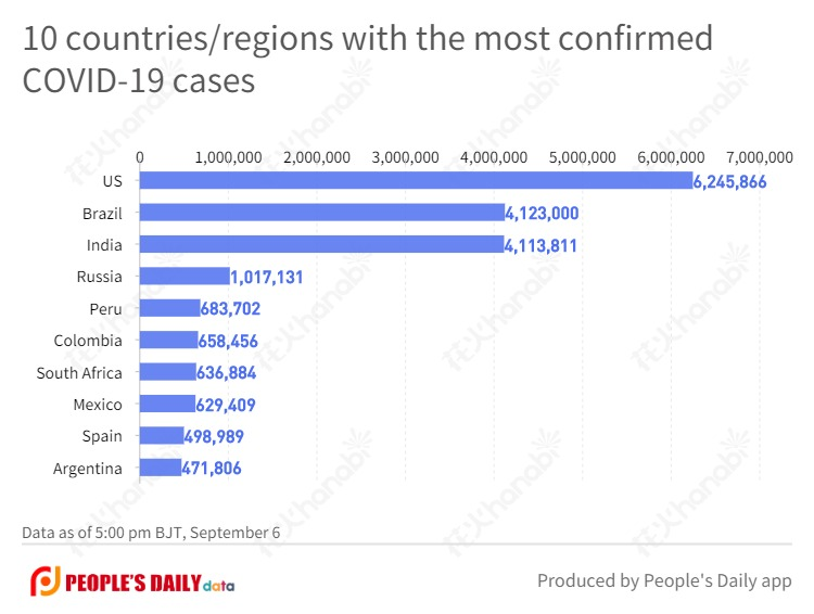 10 countries_regions with the most confirmed COVID-19 cases  (16).jpg