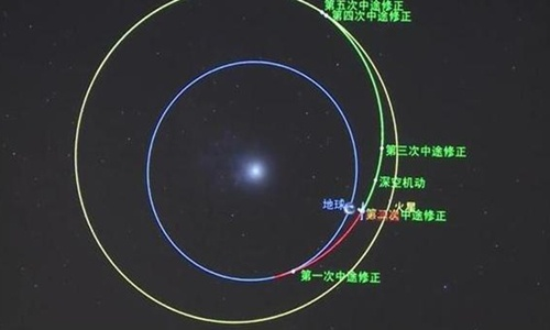 China's first Mars probe Tianwen-1 completes mid-course correction