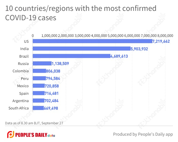 10 countries_regions with the most confirmed COVID-19 cases (25).jpg